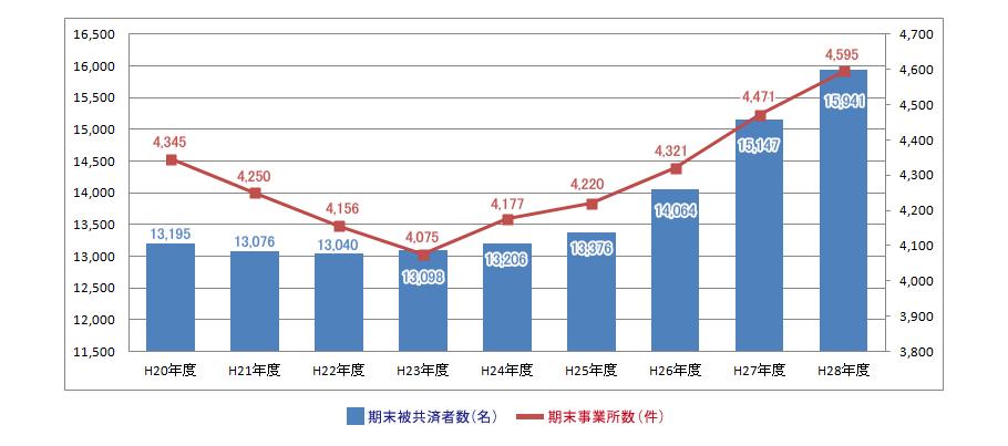 被共済者数及び事業所数の推移